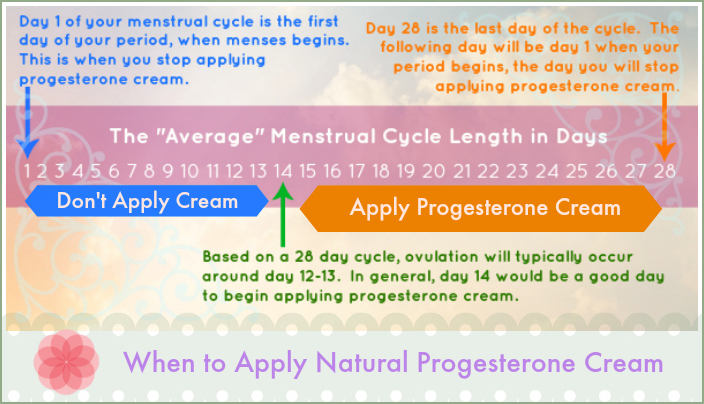 General application of progesterone cream